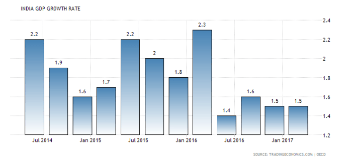 india-gdp-growth