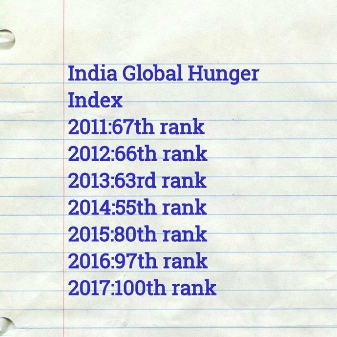 hunger-index