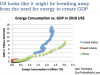The Approaching US Energy-Economic Crisis