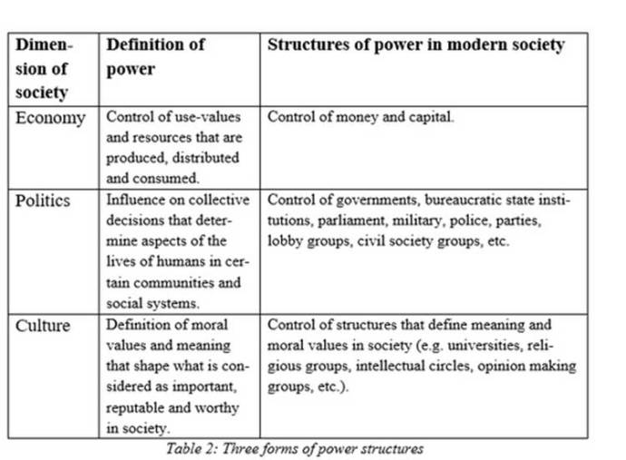 power-structure