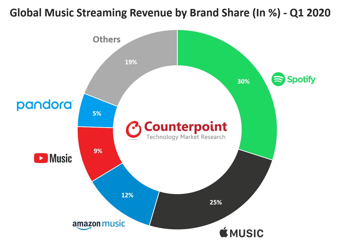 Global Music Streaming Revenue by Brand Share