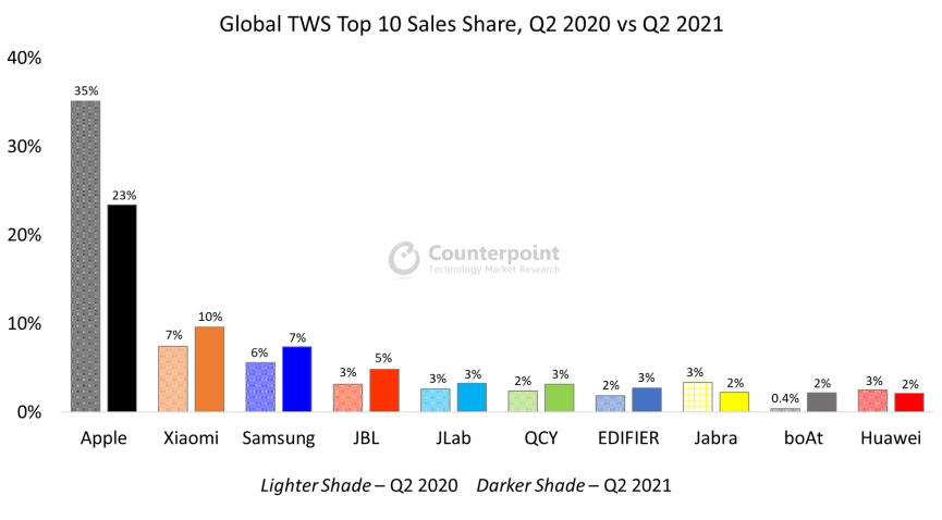 Counterpoint Research Global TWS Top 10 Brand Share Q2 2021