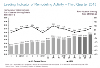 Chart courtesy of the Remodeling Futures Program at the Joint Center for Housing Studies of Harvard University