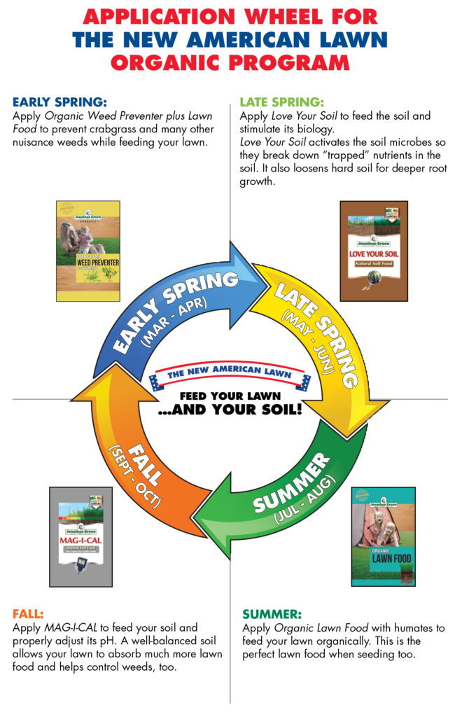 A graphic for organic lawn maintenance by Jonathon Green