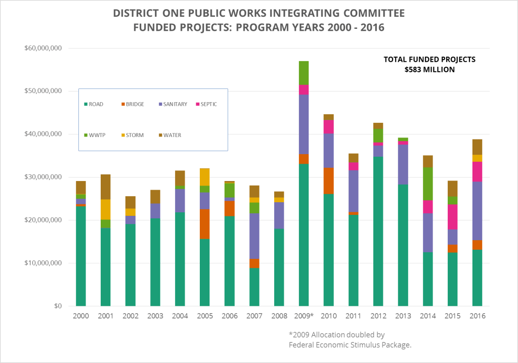 Graph of DOPWIC Funding by Program Year