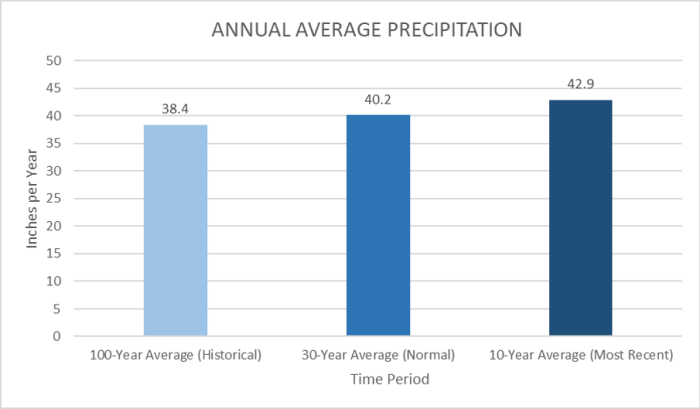 Bar graph comparing the Annual Average precipitation for the county from three climate periods: historic 100 years, 30 year normal, and recent ten year