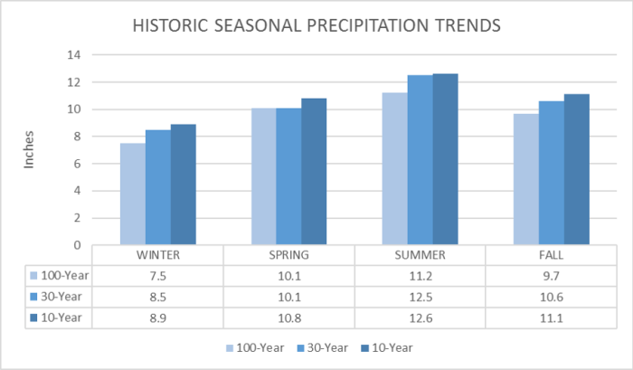 Bar graph comparing the seasonal precipitation trends for the county from three climate periods: historic 100 years, 30 year normal, and recent ten year
