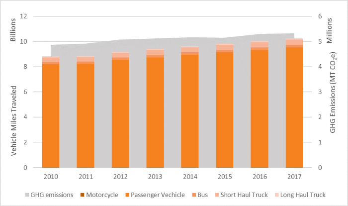 Graph of county vehicle miles traveled and emissions from years 2010-17