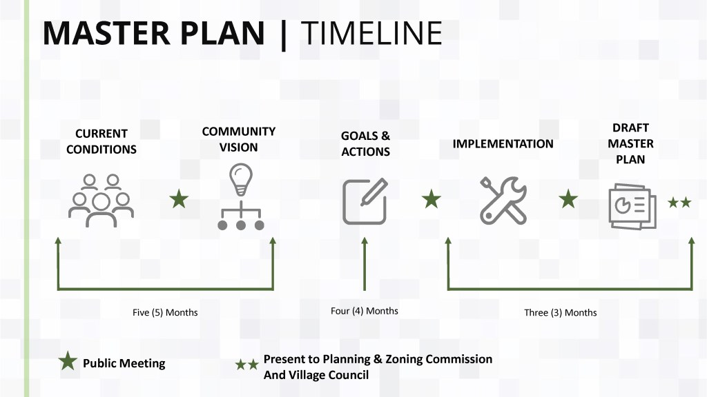 Graphic of master plan timeline