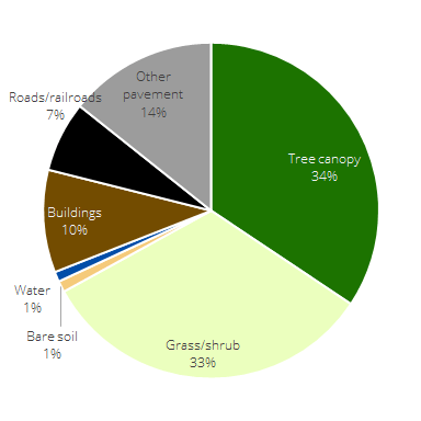 county land use pie chart