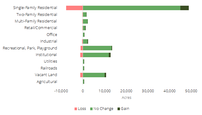 chart of tree canopy gain-loss by land use