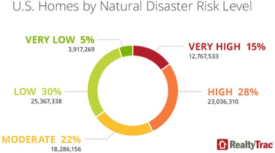 realtytrac graphic on disaster risk