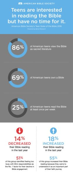 2016 teen state of the bible (Over-Scheduled Teens Struggle to Find Time for the Bible)