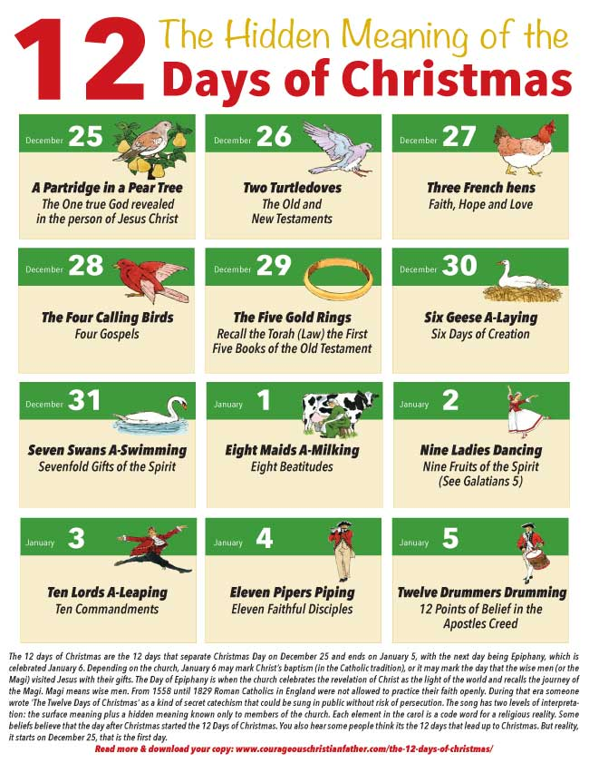 picture about 12 Days of Christmas Printable identified as The Concealed This means of the 12 Times of Xmas