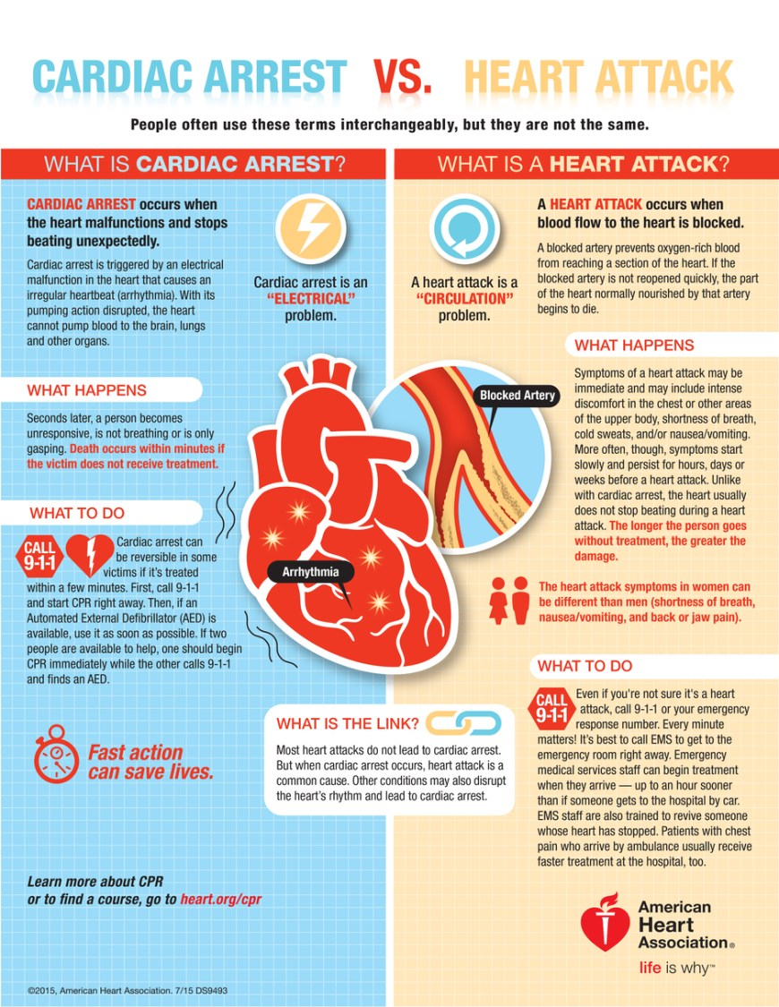 Cardiac Arrest vs. Heart Attack - Know the difference between these two that deals with the heart. People often use these terms interchangeably, but they are not the same. #CardiacArrest #HeartAttack (Infographic)