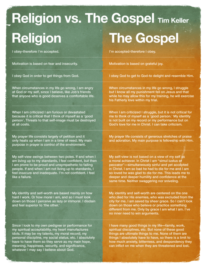 Religion vs The Gospel by Tim Keller - I also have a pdf printable for you to have as well.