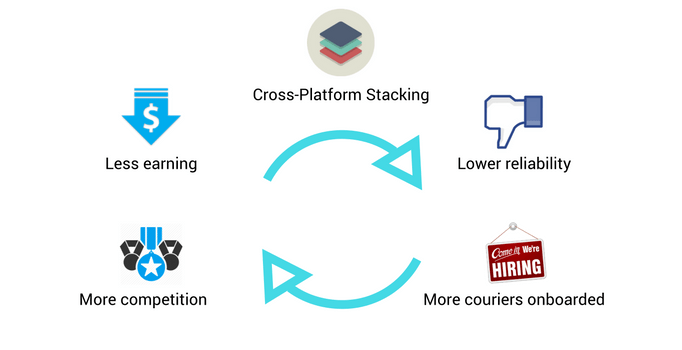 Food delivery stacking cycle