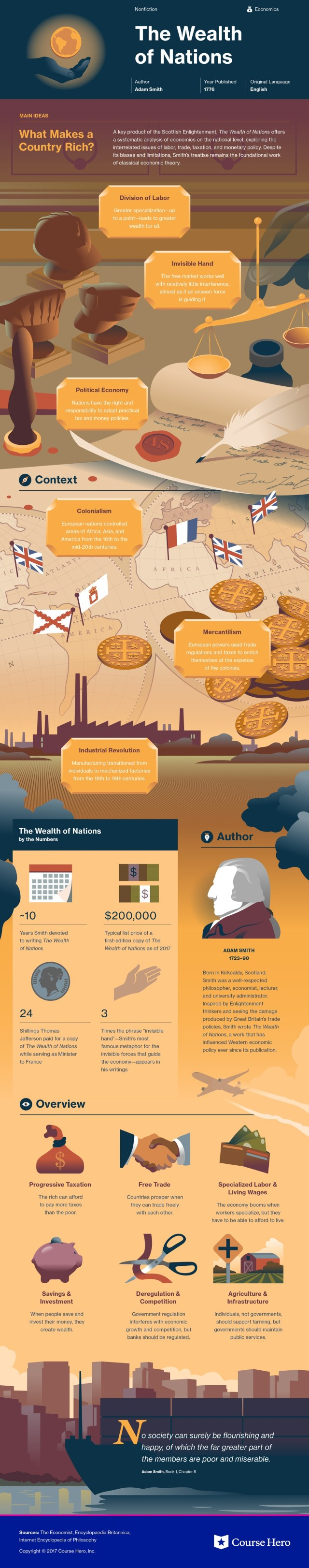 Wealth of Nations Infographic