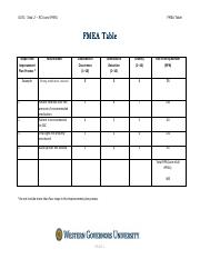 1 Pages Fmea Table Pdf