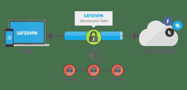 ما هي خدمة ال VPN ؟
