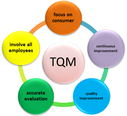 Etisalat and total quality management tqm