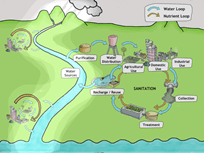 integrated water resource planning 1