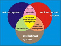 integrated water resource planning 2
