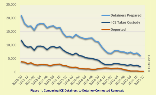 trac graph detainers-ice-deport