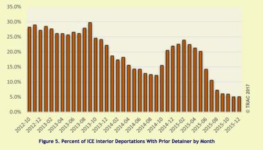 trac graph interior detainer deportations 2012-15