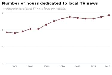 chart tv hours news