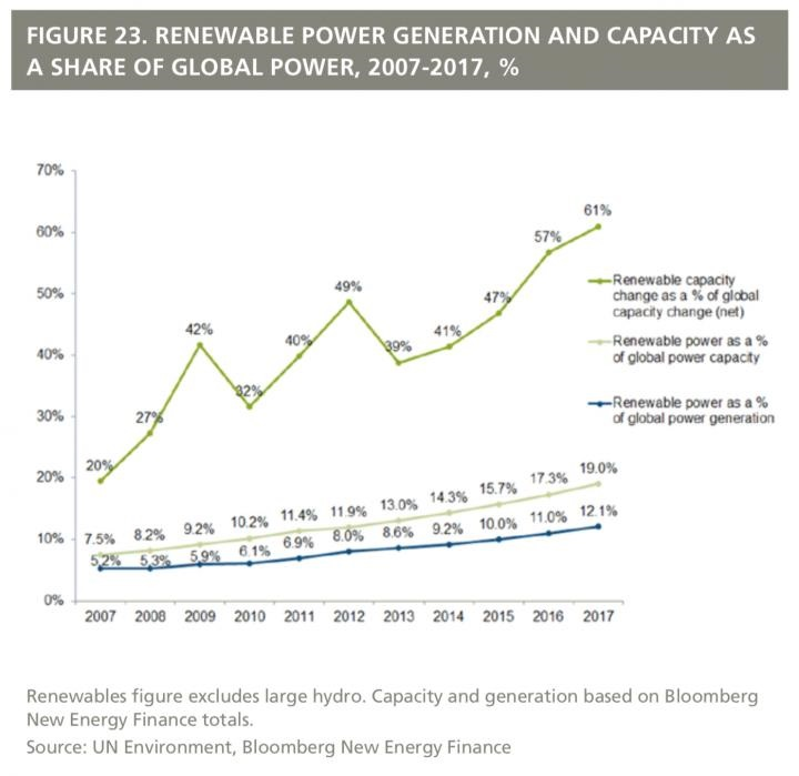 Global Spending on Solar Power Eclipsed Fossil Fuels in 2017