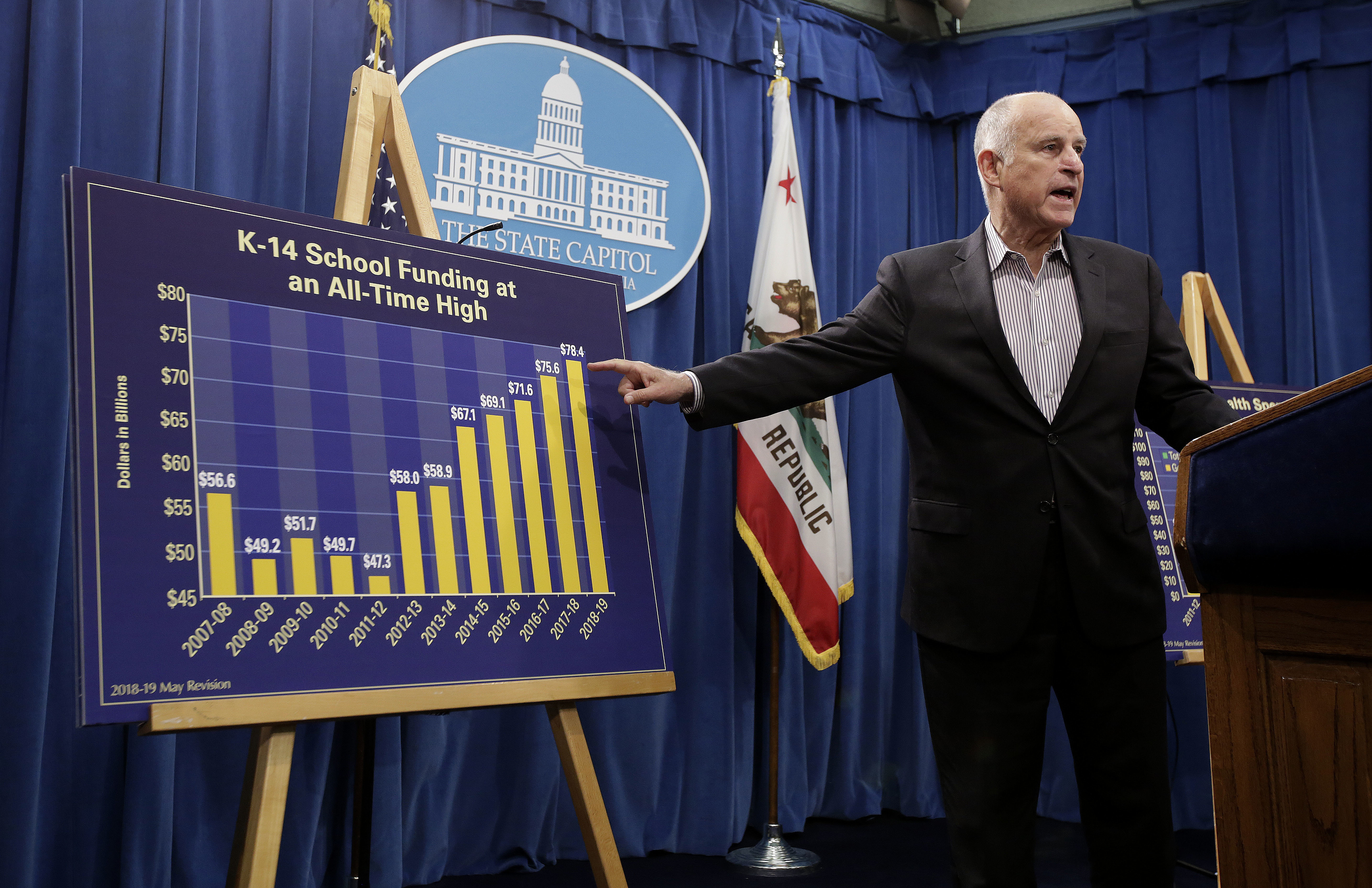 Jerry Brown has an enviable budget surplus - he wants to save it