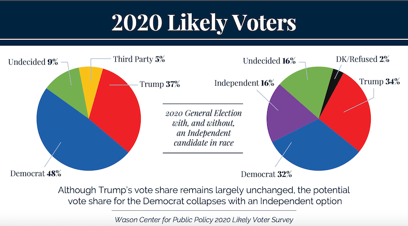 Poll Says 3rd Party Challenge Would Be Boon To Trump