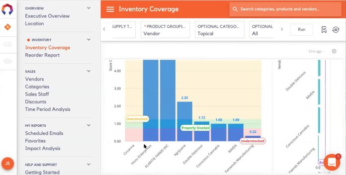 Cannabis Retail Analytics