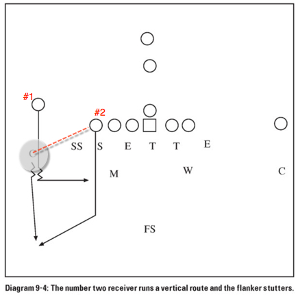 "Taken from Rex Ryan's book ""Coaching the 4-6 defense"". This is the teaching method of pattern reading."