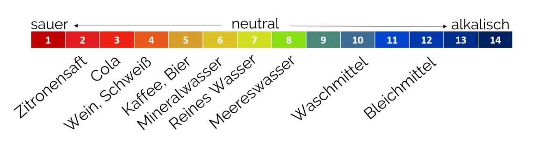 pH-Werte der gängigen Flüssigkeiten