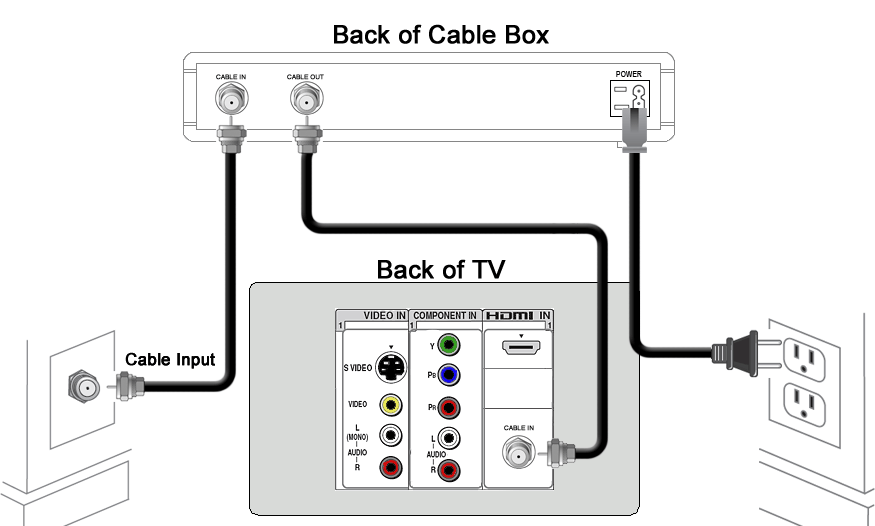 Setup Surround Rca Sound