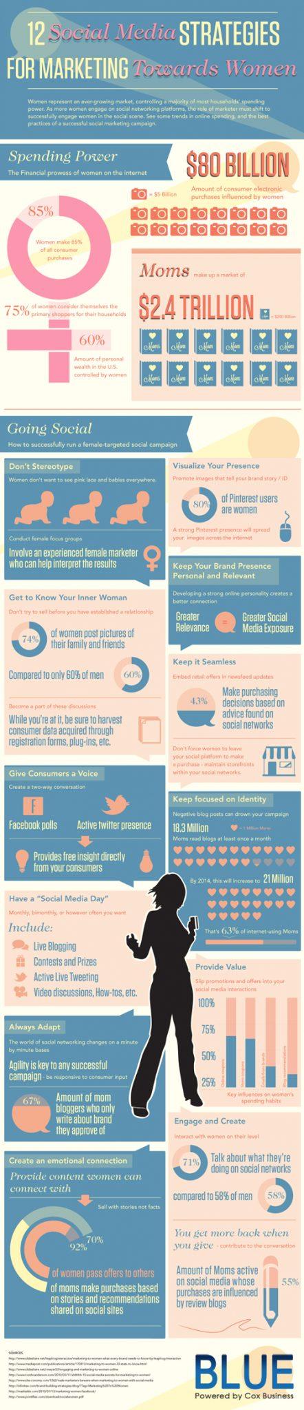 12 Social Media Strategies to Reach Women
