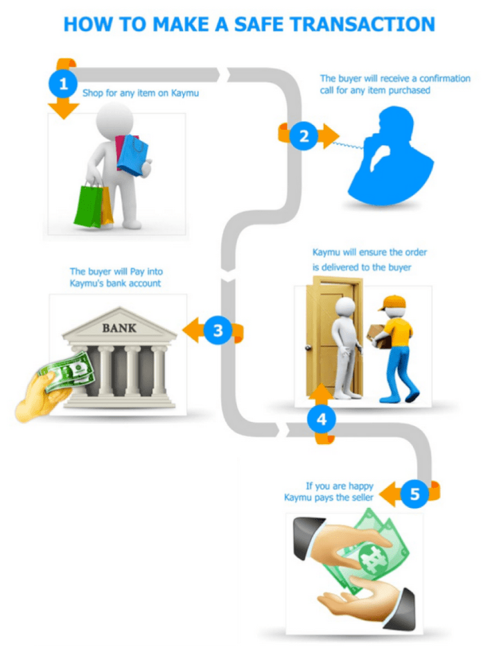 SafePay Infographic