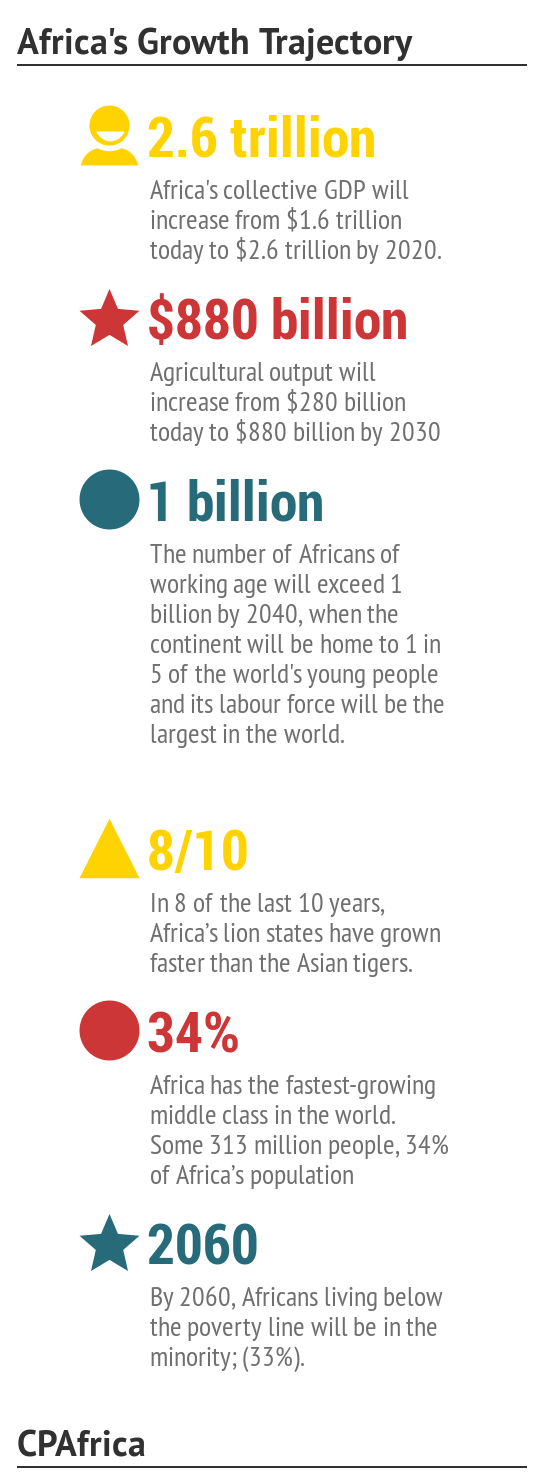 africa's growth