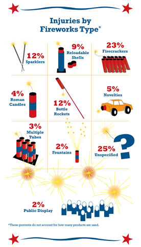 fireworks injuries infographic