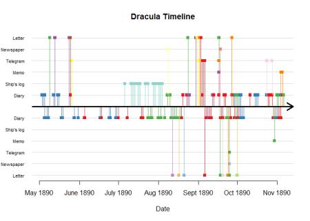 dracula_sender_timeline