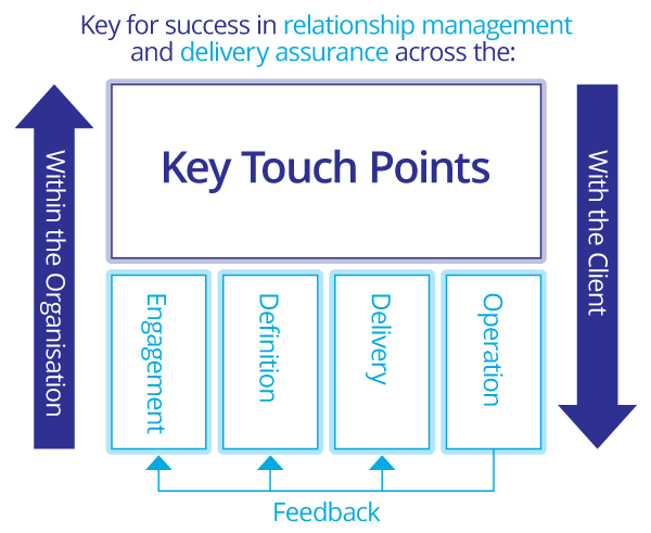Touchpoint-Diags-2