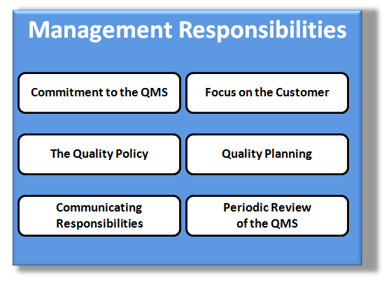 Elements of the Quality System