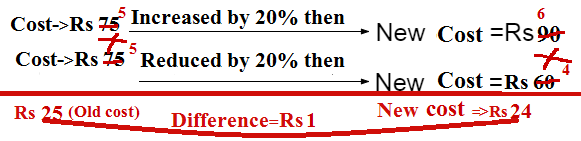 percentage problem shortcut tricks bank PO