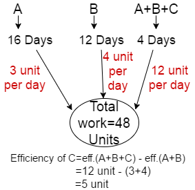Time and Work Problem Shortcut Tricks