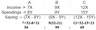Ratio and Proportion Examples