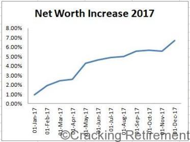 Cracking Retirement Net Worth 2017