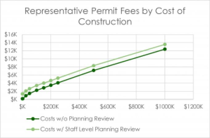 building-permit-fees_san-rafael