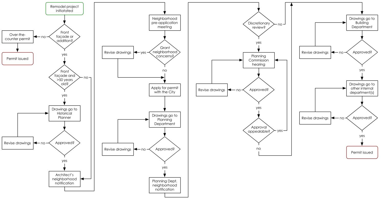 permit-process